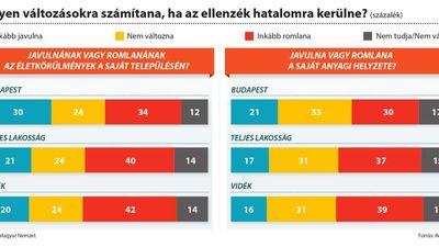 Rosszabb életminőséget várnának a magyarok kormányváltás esetén