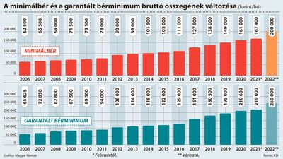 Eldőlt: jövőre 260 ezer forint lesz a garantált bérminimum, kétszázezer a minimálbér