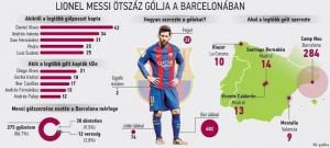 Pelé és Gerd Müller nyomdokain – Lionel Messi 500 gólja számokban