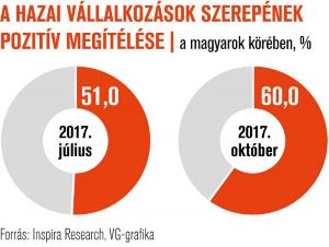 Egyre több magyar segítené a vállalkozókat
