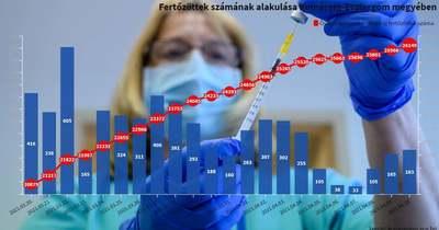 Tovább nőtt a Komárom-Esztergom megyei új fertőzöttek száma