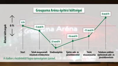 Milliárdokat nyert a magyar állam a Groupama Aréna felépítésén