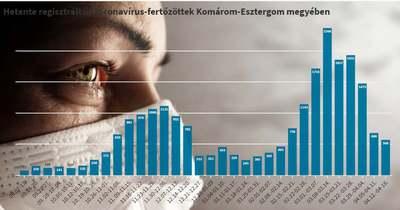 Ötszáz fölött volt a Komárom-Esztergom megyei új fertőzöttek száma a héten