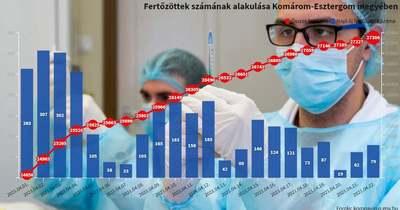 Friss adatok: hónapok óta nem volt ilyen a járványgörbe Komárom-Esztergomban