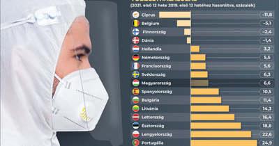 Uniós adatok cáfolják a baloldali halálkampányt