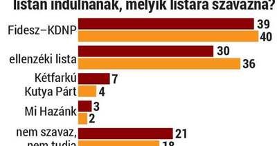 Medián: A Fidesz vezet a baloldali közös listával szemben