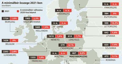 Európa több országa is befagyasztotta a minimálbér összegét