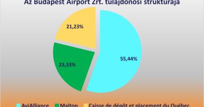 Három cégtől kellene visszavásárolni a budapesti repülőteret
