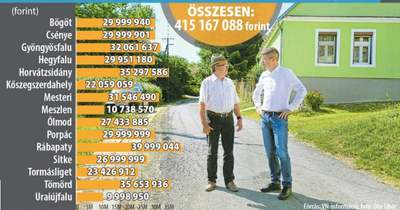 Több mint 400 millióból 15 Észak-Vas megyei településen tesznek rendbe utcákat, utakat