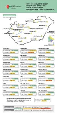 Kaposváron és Tatabányán emelkedett a koronavírus koncentrációja a szennyvízben